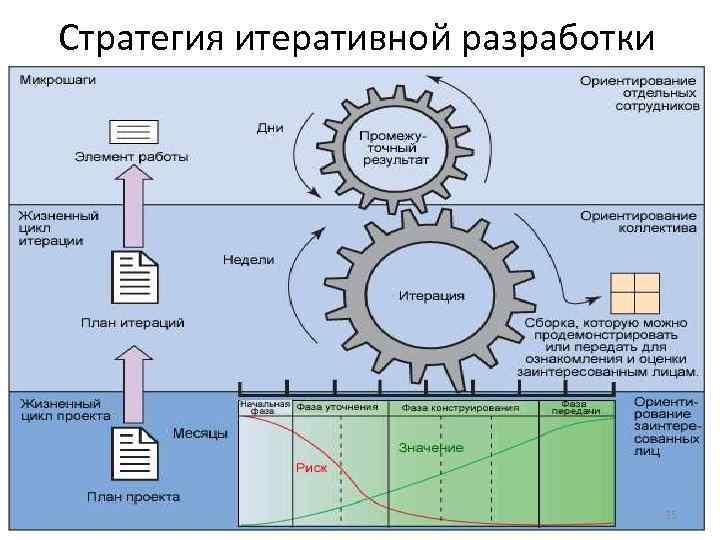 Стратегия итеративной разработки 35
