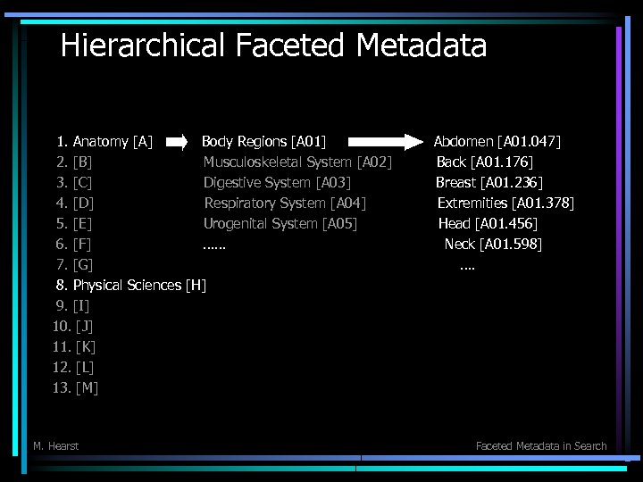 Hierarchical Faceted Metadata 1. Anatomy [A] Body Regions [A 01] 2. [B] Musculoskeletal System
