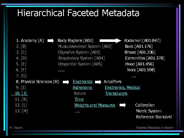 Hierarchical Faceted Metadata 1. Anatomy [A] Body Regions [A 01] Abdomen [A 01. 047]
