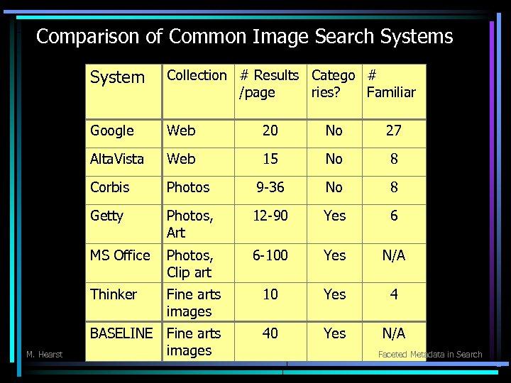 Comparison of Common Image Search Systems System Google Web 20 No 27 Alta. Vista