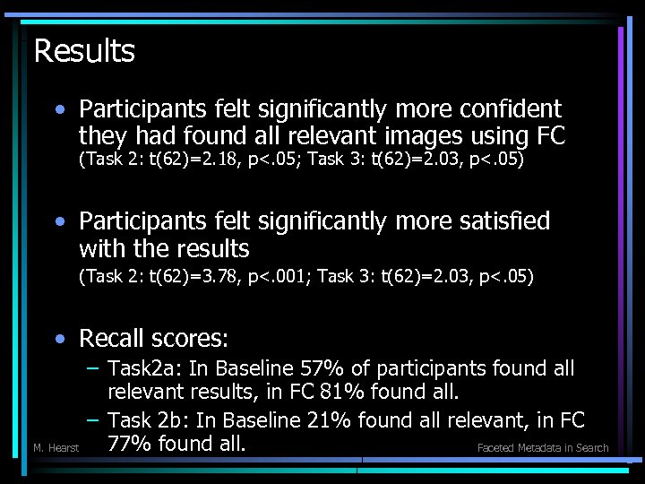 Results • Participants felt significantly more confident they had found all relevant images using