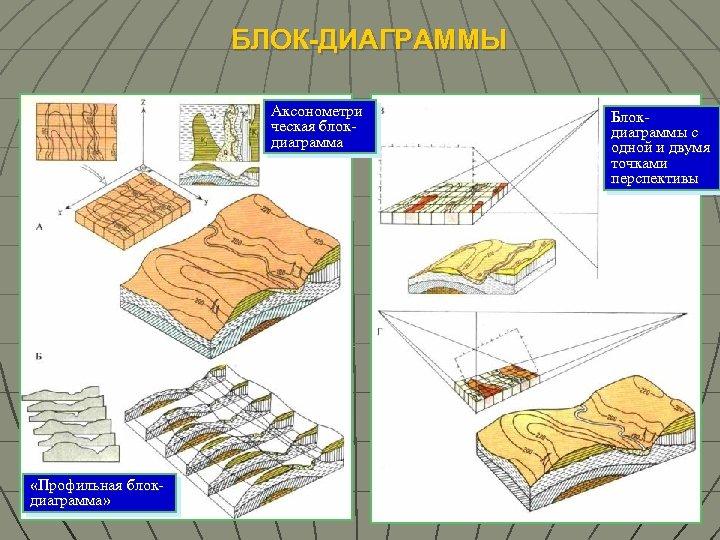 БЛОК-ДИАГРАММЫ Аксонометри ческая блокдиаграмма «Профильная блокдиаграмма» Блокдиаграммы с одной и двумя точками перспективы