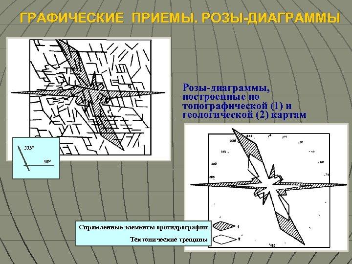ГРАФИЧЕСКИЕ ПРИЕМЫ. РОЗЫ-ДИАГРАММЫ Розы-диаграммы, построенные по топографической (1) и геологической (2) картам 335 О