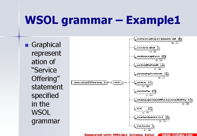 """WSOL grammar – Example 1 n Graphical represent ation of """"Service Offering"""" statement specified"""