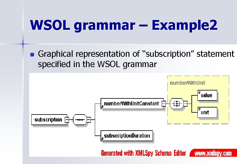 """WSOL grammar – Example 2 n Graphical representation of """"subscription"""" statement specified in the"""