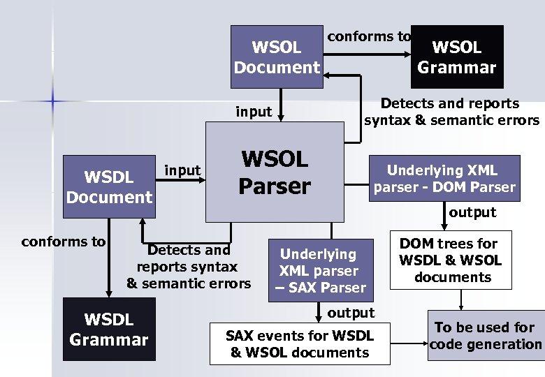 WSOL Document WSDL Document conforms to WSOL Parser Underlying XML parser - DOM Parser