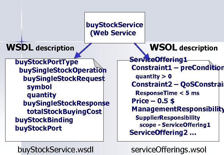 buy. Stock. Service (Web Service) WSDL description buy. Stock. Port. Type buy. Single. Stock.