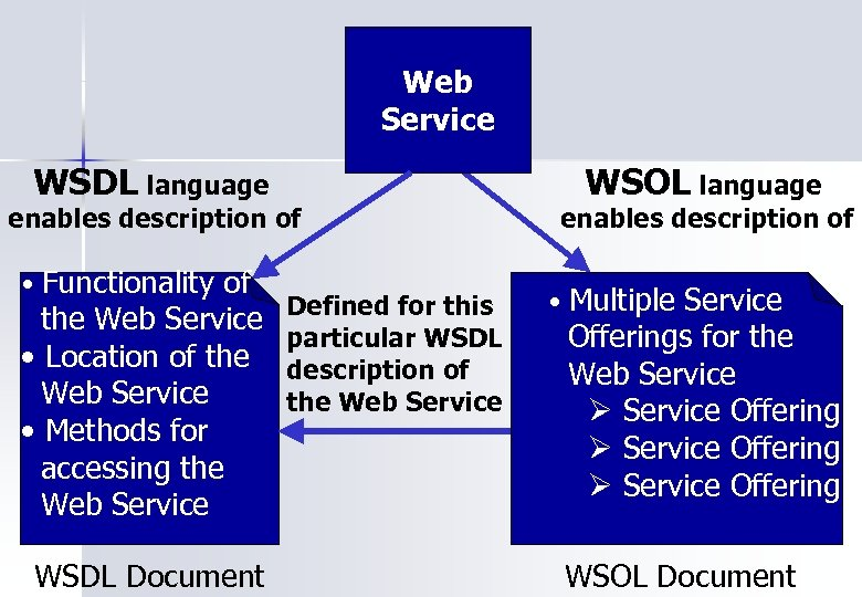 Web Service WSDL language enables description of • Functionality of the Web Service Defined