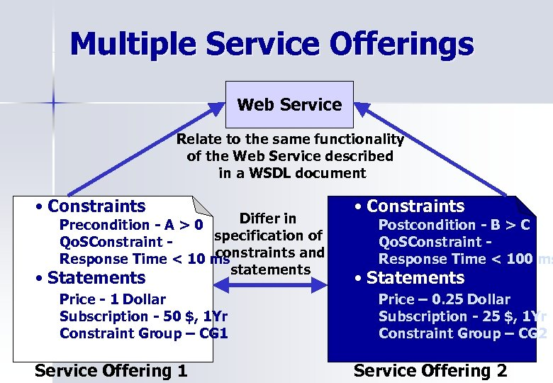 Multiple Service Offerings Web Service Relate to the same functionality of the Web Service