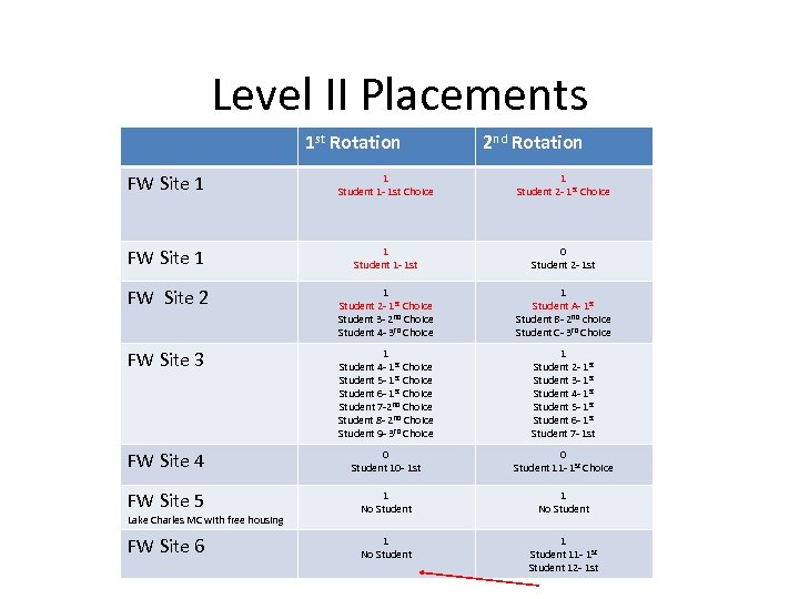 Level II Placements 1 st Rotation 2 nd Rotation FW Site 1 1 Student