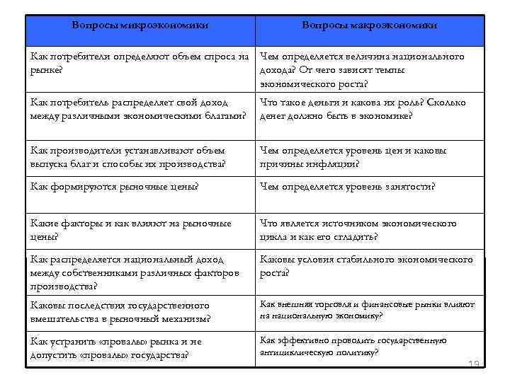 Вопросы микроэкономики Вопросы макроэкономики Как потребители определяют объем спроса на Чем определяется величина национального