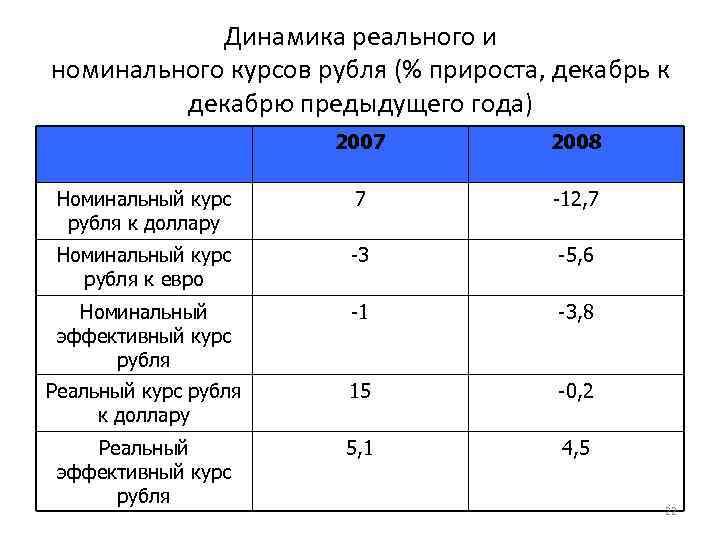 Динамика реального и номинального курсов рубля (% прироста, декабрь к декабрю предыдущего года) 2007