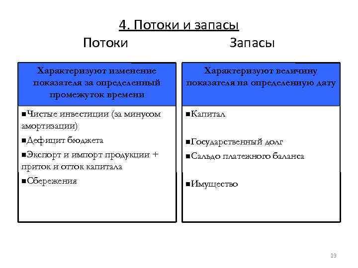 4. Потоки и запасы Потоки Запасы Характеризуют изменение показателя за определенный промежуток времени Чистые