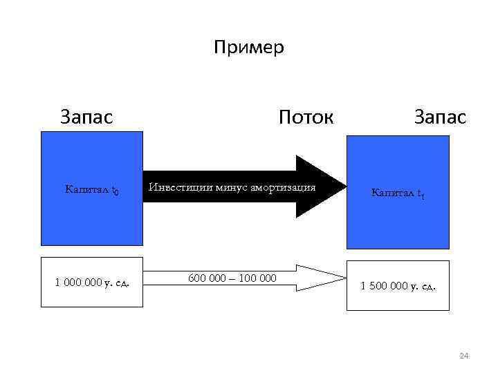 Пример Запас Поток Капитал t 0 Инвестиции минус амортизация 1 000 у. ед. 600