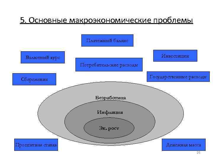 5. Основные макроэкономические проблемы Платежный баланс Инвестиции Валютный курс Потребительские расходы Государственные расходы Сбережения