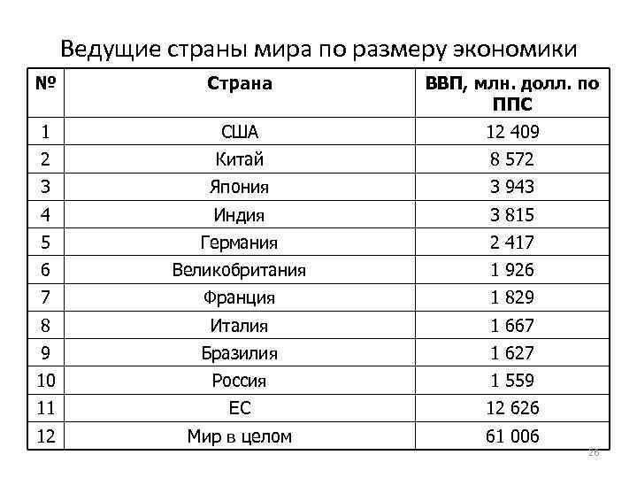 Ведущие страны мира по размеру экономики № Страна ВВП, млн. долл. по ППС 1