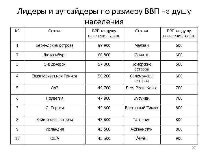 Лидеры и аутсайдеры по размеру ВВП на душу населения № Страна ВВП на душу