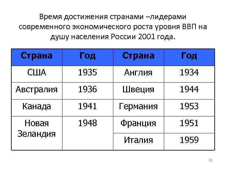 Время достижения странами –лидерами современного экономического роста уровня ВВП на душу населения России 2001