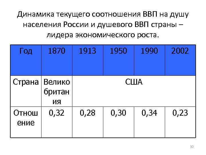 Динамика текущего соотношения ВВП на душу населения России и душевого ВВП страны – лидера