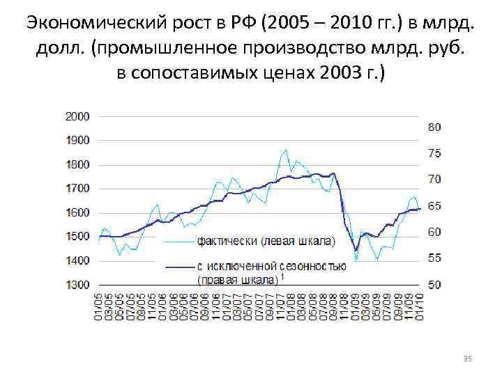 Экономический рост в РФ (2005 – 2010 гг. ) в млрд. долл. (промышленное производство