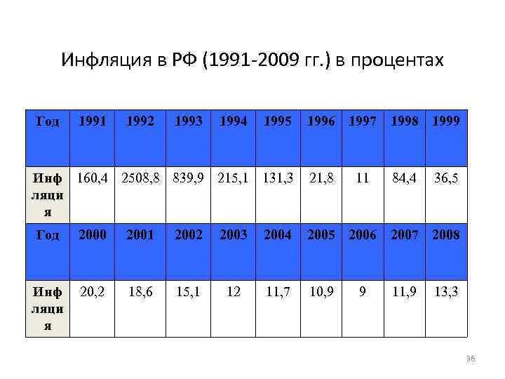 Инфляция в РФ (1991 -2009 гг. ) в процентах Год 1991 1992 1993 1994