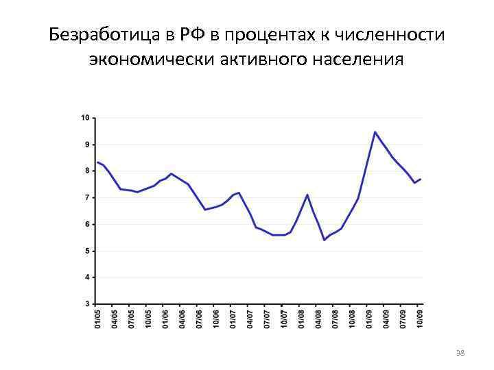 Безработица в РФ в процентах к численности экономически активного населения 38