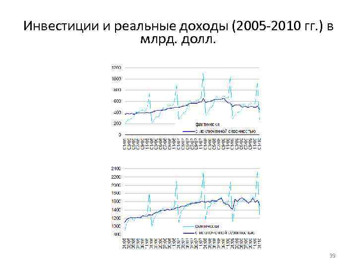 Инвестиции и реальные доходы (2005 -2010 гг. ) в млрд. долл. 39