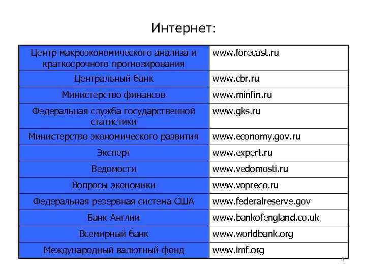 Интернет: Центр макроэкономического анализа и краткосрочного прогнозирования Центральный банк Министерство финансов Федеральная служба государственной