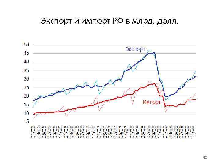 Экспорт и импорт РФ в млрд. долл. 40
