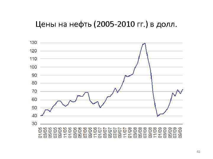 Цены на нефть (2005 -2010 гг. ) в долл. 41