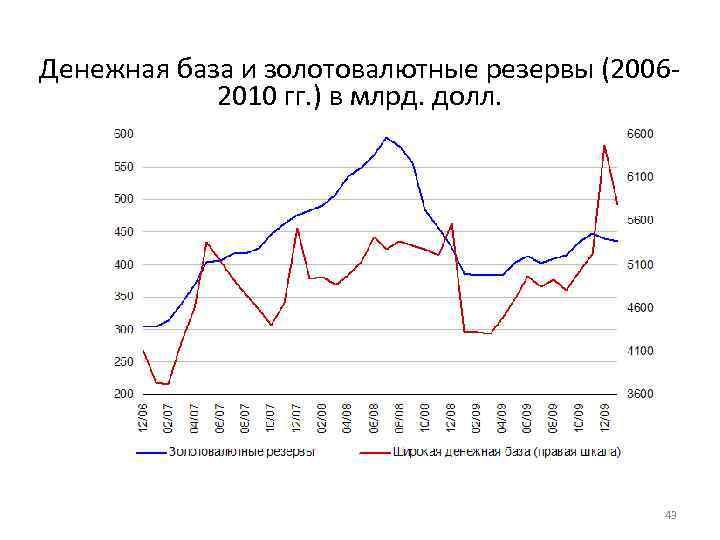 Денежная база и золотовалютные резервы (20062010 гг. ) в млрд. долл. 43