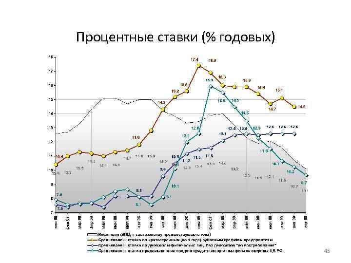 Процентные ставки (% годовых) 45