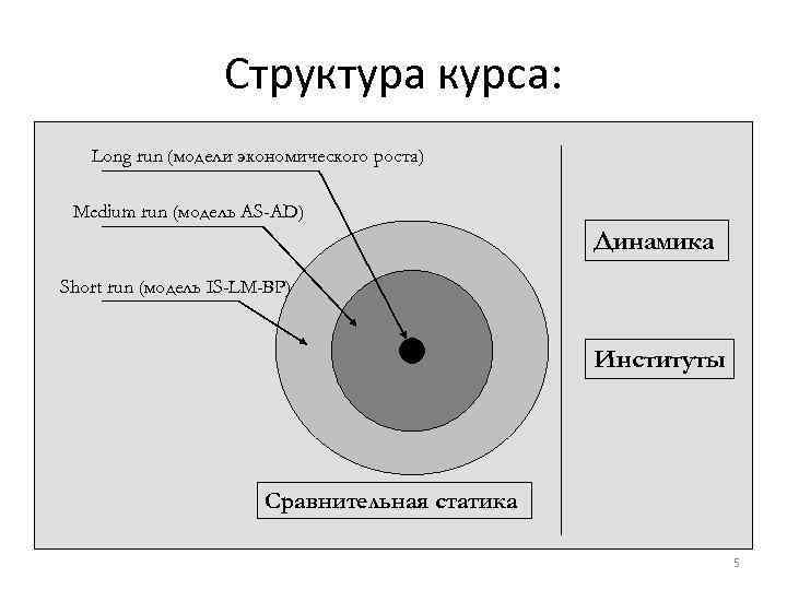 Структура курса: Long run (модели экономического роста) Medium run (модель AS-AD) Динамика Short run