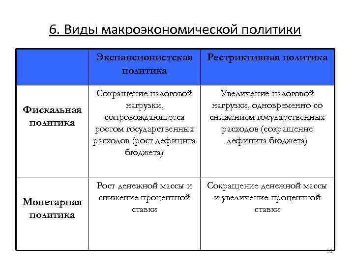 6. Виды макроэкономической политики Экспансионистская политика Фискальная политика Монетарная политика Рестриктивная политика Сокращение налоговой