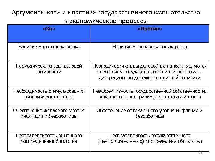 Аргументы «за» и «против» государственного вмешательства в экономические процессы «За» «Против» Наличие «провалов» рынка