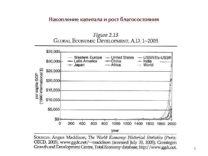 Накопление капитала и рост благосостояния 6