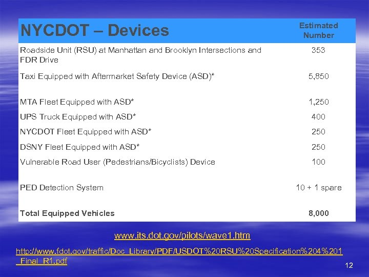NYCDOT – Devices Roadside Unit (RSU) at Manhattan and Brooklyn Intersections and FDR Drive