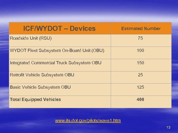 ICF/WYDOT – Devices Estimated Number Roadside Unit (RSU) 75 WYDOT Fleet Subsystem On-Board Unit