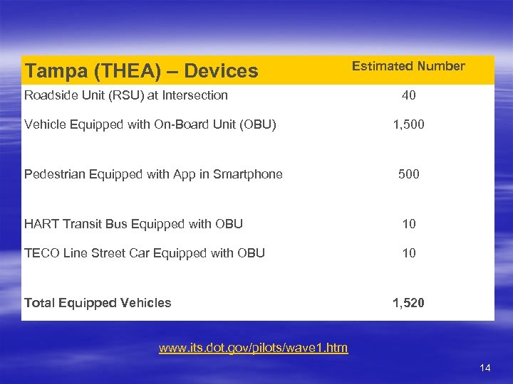 Tampa (THEA) – Devices Roadside Unit (RSU) at Intersection Estimated Number 40 Vehicle Equipped