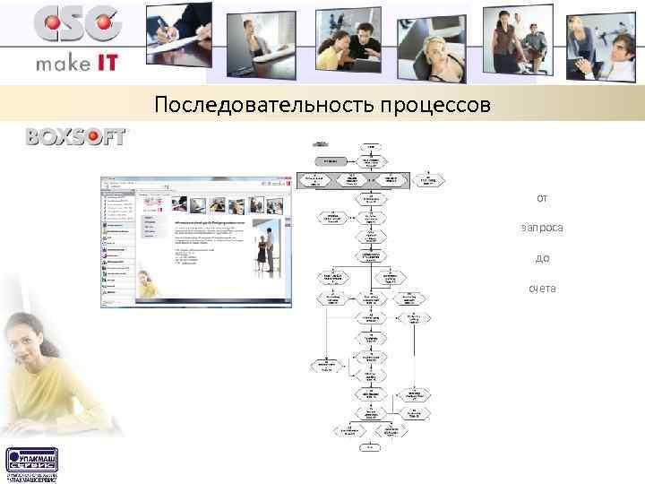 Последовательность процессов от запроса до счета