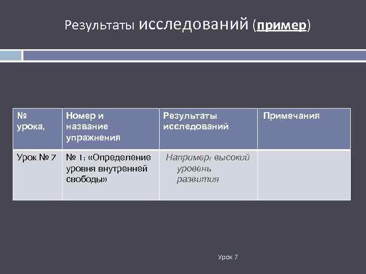 Результаты исследований (пример) № урока, Номер и название упражнения Результаты исследований Урок № 7