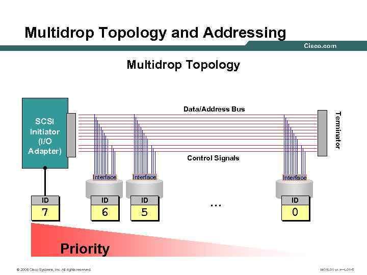 Protocol Overview The SCSI Protocol 2005 Cisco