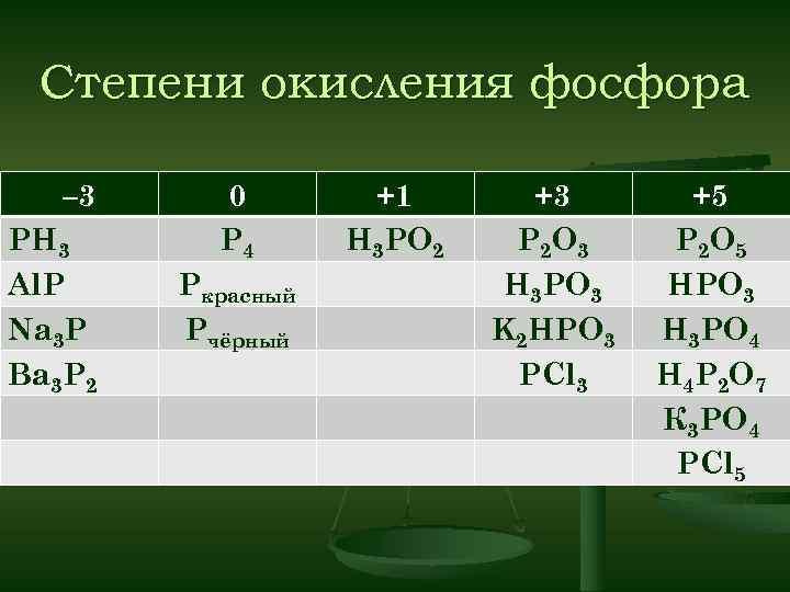 Степени окисления фосфора – 3 РH 3 Al. Р Na 3 Р Ва 3