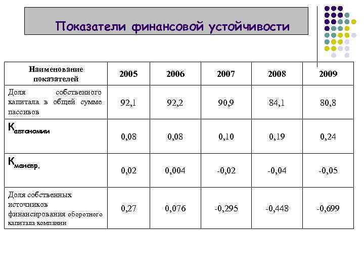 Показатели финансовой устойчивости Наименование показателей 2005 2006 2007 2008 2009 Доля собственного капитала в