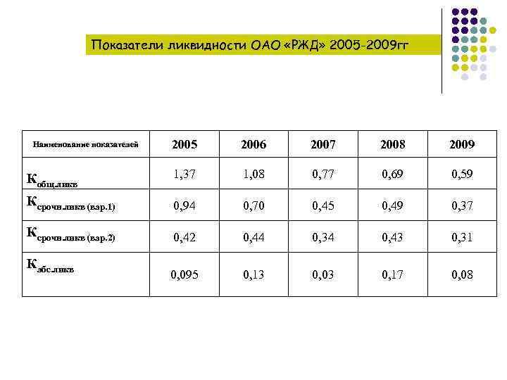 Показатели ликвидности ОАО «РЖД» 2005 -2009 гг 2005 2006 2007 2008 2009 Кобщ. ликв