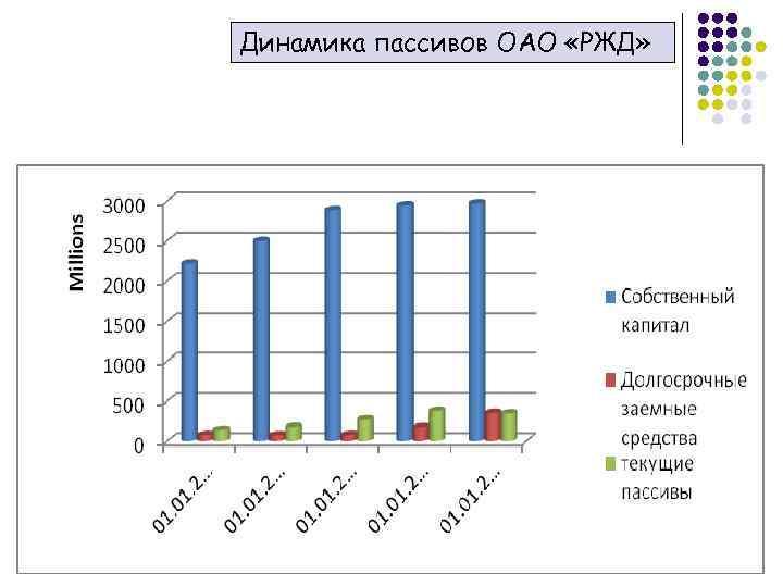 Динамика пассивов ОАО «РЖД»