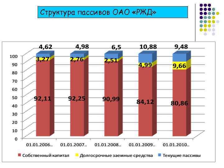 Структура пассивов ОАО «РЖД»