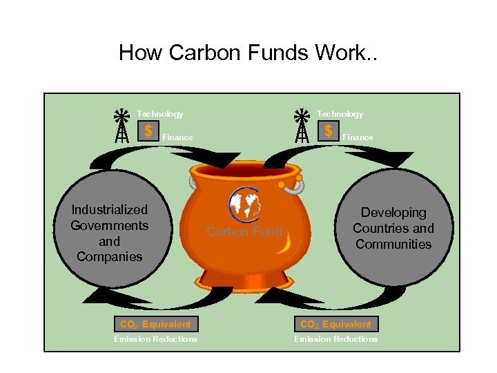 How Carbon Funds Work. . Technology $ Finance Industrialized Governments and Companies Carbon Fund