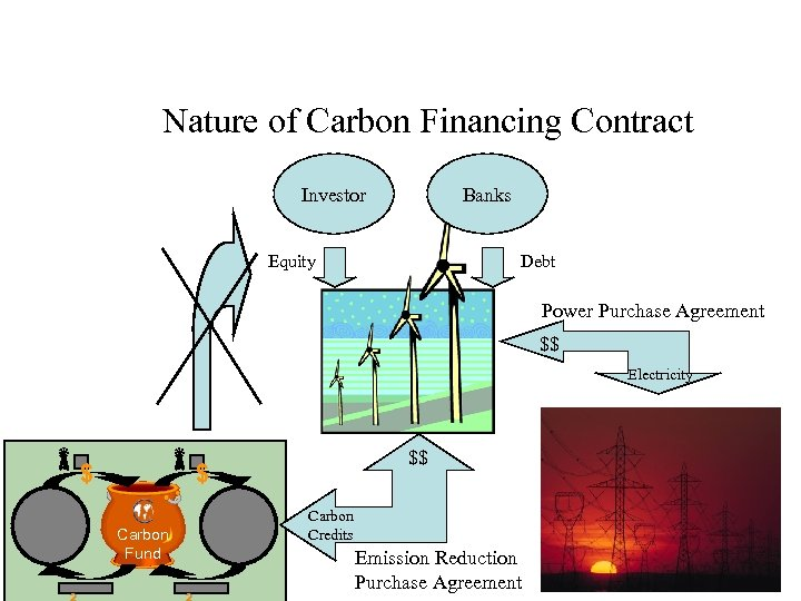 Nature of Carbon Financing Contract Investor Banks Equity Debt Power Purchase Agreement $$ Electricity