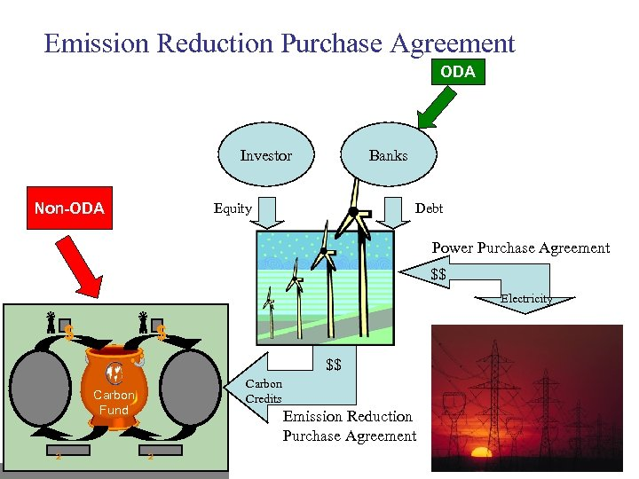 Emission Reduction Purchase Agreement ODA Investor Non-ODA Banks Equity Debt Power Purchase Agreement $$